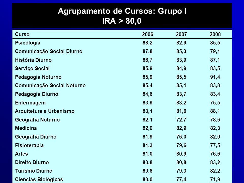 Agrupamento de Cursos: Grupo I IRA > 80,0 Curso200620072008 Psicologia88,282,985,5 Comunicação Social Diurno87,885,379,1 História Diurno86,783,987,1 S