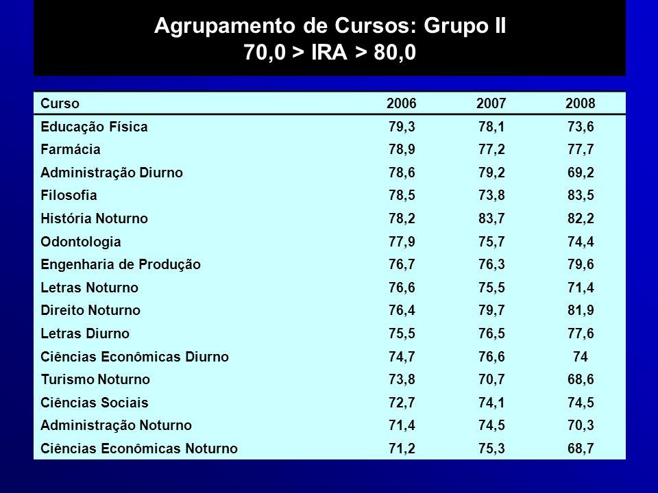 Agrupamento de Cursos: Grupo II 70,0 > IRA > 80,0 Curso200620072008 Educação Física79,378,173,6 Farmácia78,977,277,7 Administração Diurno78,679,269,2