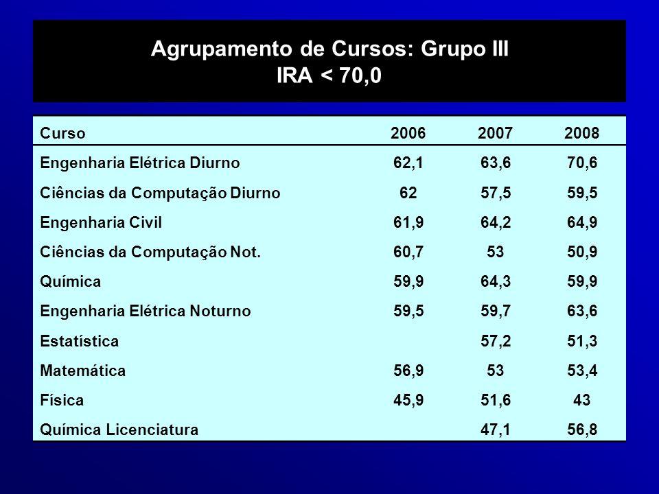 Agrupamento de Cursos: Grupo III IRA < 70,0 Curso200620072008 Engenharia Elétrica Diurno62,163,670,6 Ciências da Computação Diurno6257,559,5 Engenhari