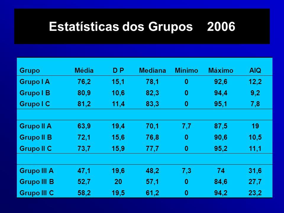 Estatísticas dos Grupos 2006 GrupoMédiaD PMedianaMínimoMáximoAIQ Grupo I A76,215,178,1092,612,2 Grupo I B80,910,682,3094,49,2 Grupo I C81,211,483,3095