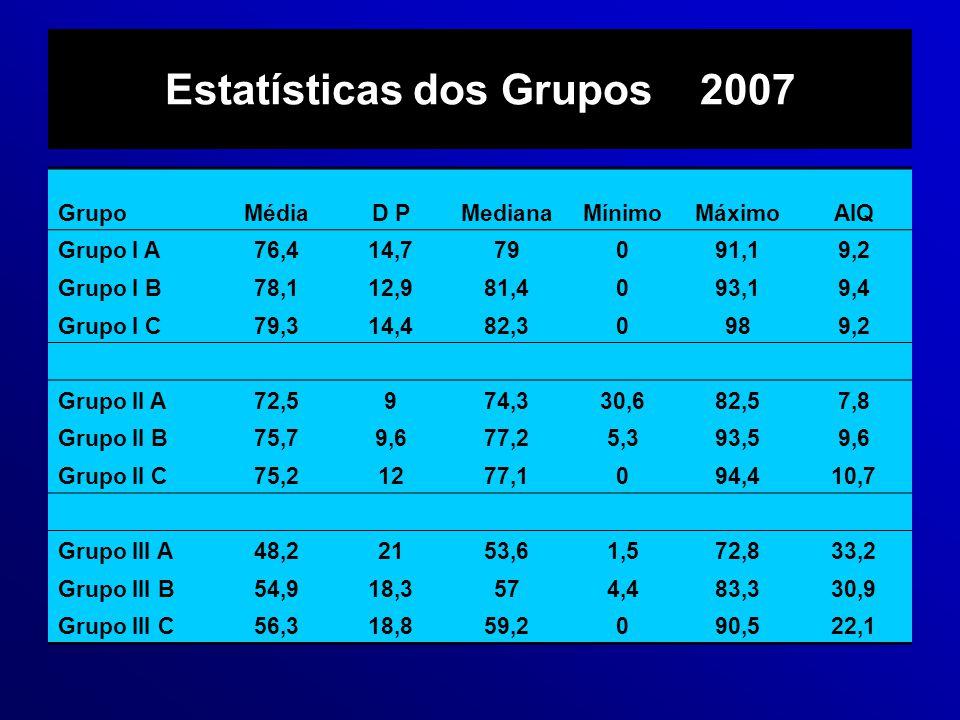 Estatísticas dos Grupos 2007 GrupoMédiaD PMedianaMínimoMáximoAIQ Grupo I A76,414,779091,19,2 Grupo I B78,112,981,4093,19,4 Grupo I C79,314,482,30989,2