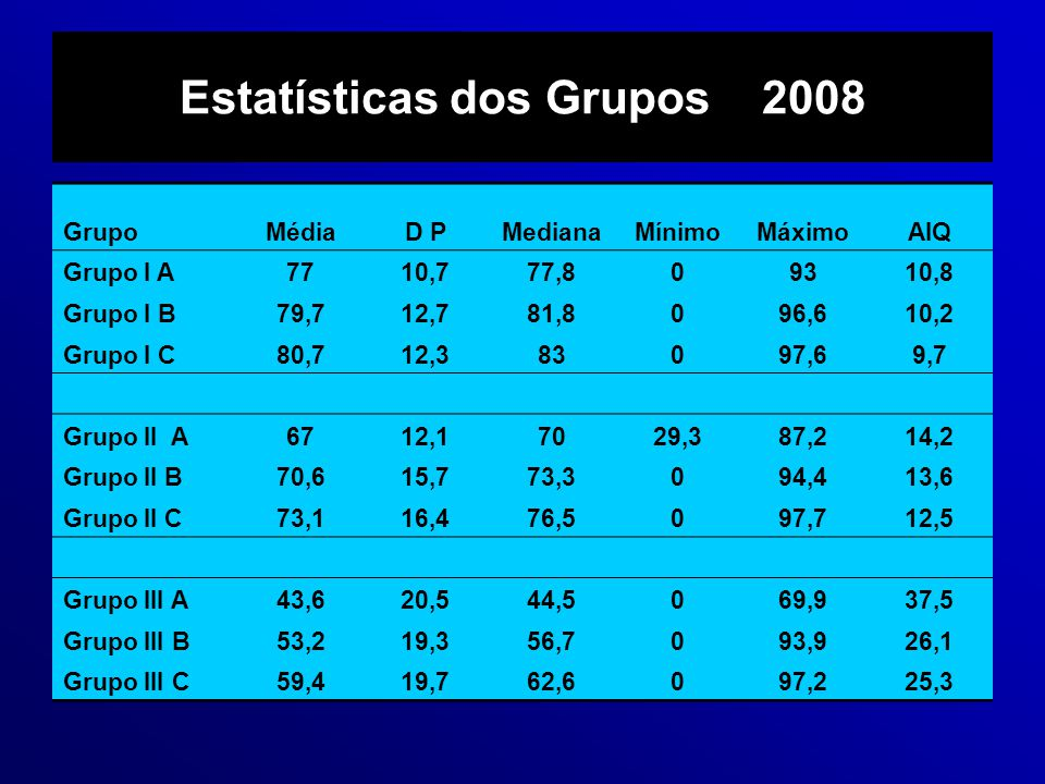 Estatísticas dos Grupos 2008 GrupoMédiaD PMedianaMínimoMáximoAIQ Grupo I A7710,777,809310,8 Grupo I B79,712,781,8096,610,2 Grupo I C80,712,383097,69,7