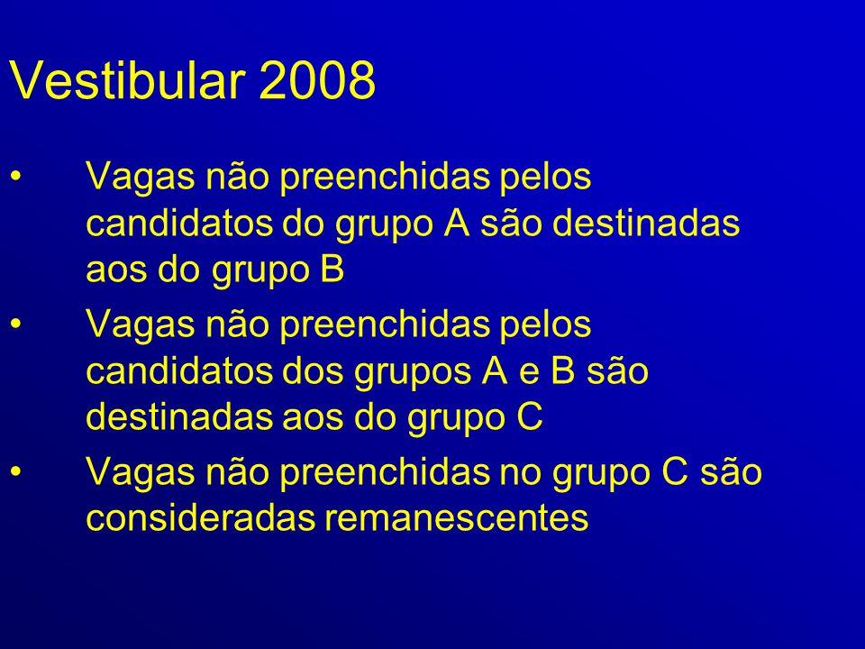 Vestibular 2008 •Vagas não preenchidas pelos candidatos do grupo A são destinadas aos do grupo B •Vagas não preenchidas pelos candidatos dos grupos A