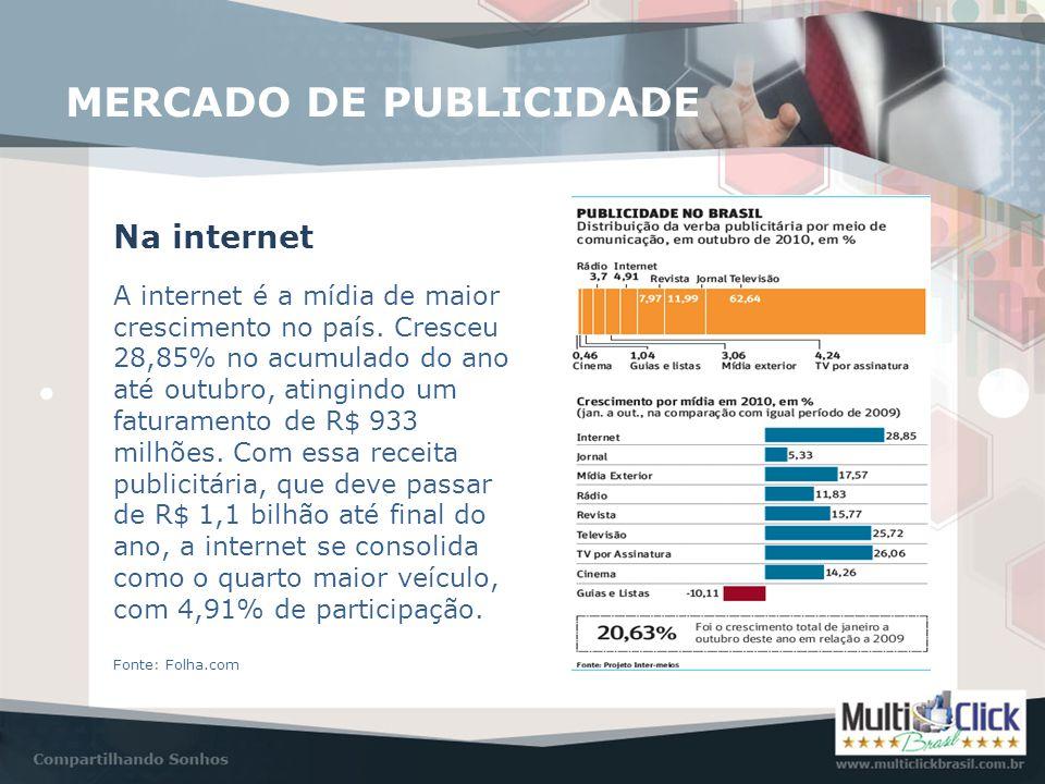 MERCADO DE PUBLICIDADE Na internet A internet é a mídia de maior crescimento no país. Cresceu 28,85% no acumulado do ano até outubro, atingindo um fat