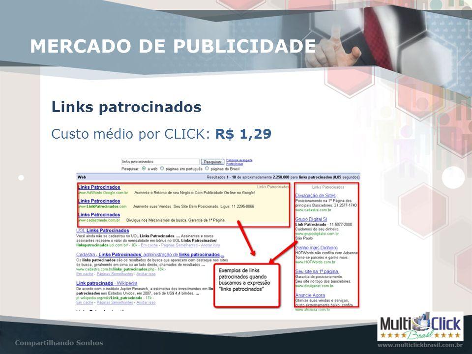 MERCADO DE PUBLICIDADE Links patrocinados Custo médio por CLICK: R$ 1,29