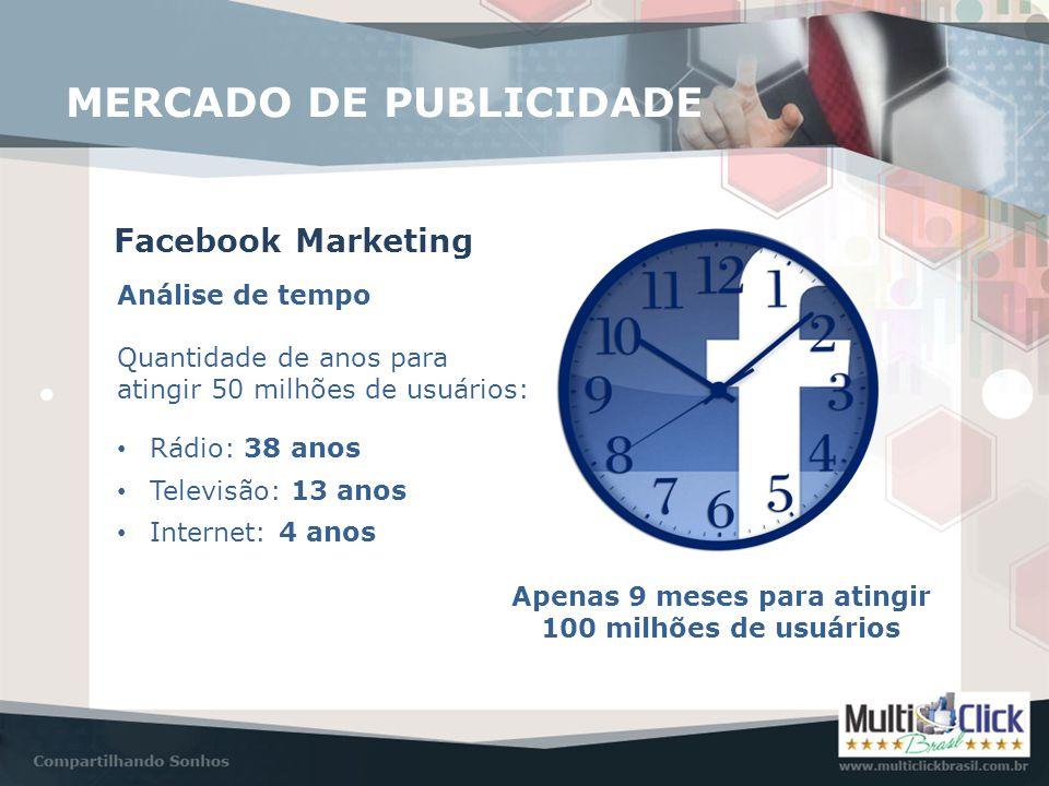 Facebook Marketing Análise de tempo MERCADO DE PUBLICIDADE Quantidade de anos para atingir 50 milhões de usuários: • Rádio: 38 anos • Televisão: 13 an