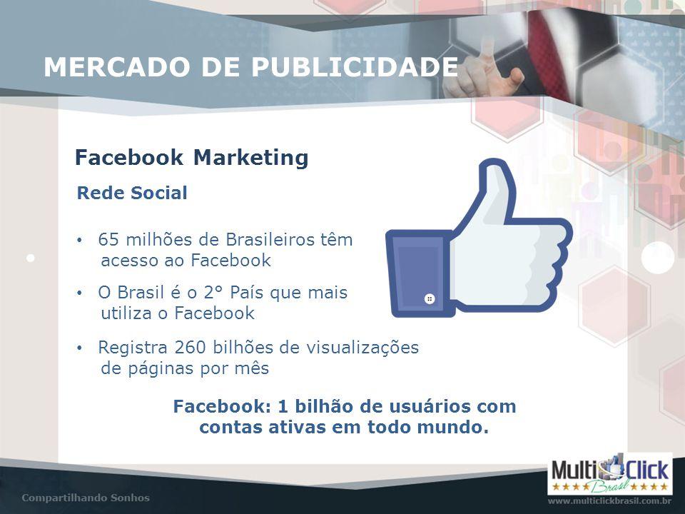 MERCADO DE PUBLICIDADE Facebook Marketing Rede Social • 65 milhões de Brasileiros têm acesso ao Facebook • O Brasil é o 2° País que mais utiliza o Fac