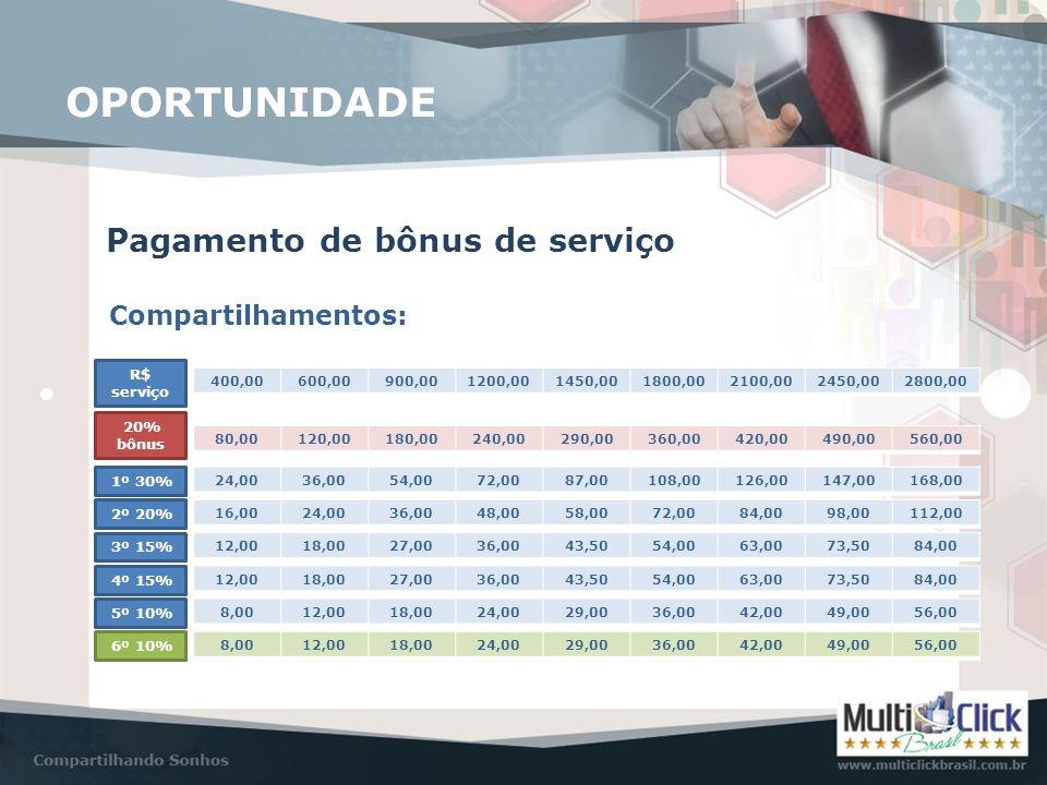 Pagamento de bônus de serviço OPORTUNIDADE Compartilhamentos: R$ serviço 20% bônus 400,00600,00900,001200,001450,001800,002100,002450,002800,00 80,001