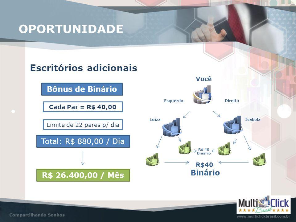 Escritórios adicionais Bônus de Binário Cada Par = R$ 40,00 Limite de 22 pares p/ dia Total: R$ 880,00 / Dia R$ 26.400,00 / Mês Você EsquerdoDireito L