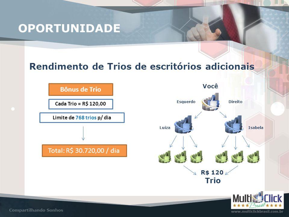 OPORTUNIDADE Rendimento de Trios de escritórios adicionais Você EsquerdoDireito LuízaIsabela R$ 120 Trio Bônus de Trio Cada Trio = R$ 120,00 Limite de
