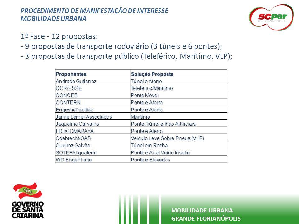 PROCEDIMENTO DE MANIFESTAÇÃO DE INTERESSE MOBILIDADE URBANA GRANDE FLORIANÓPOLIS 1ª Fase - 12 propostas: - 9 propostas de transporte rodoviário (3 tún