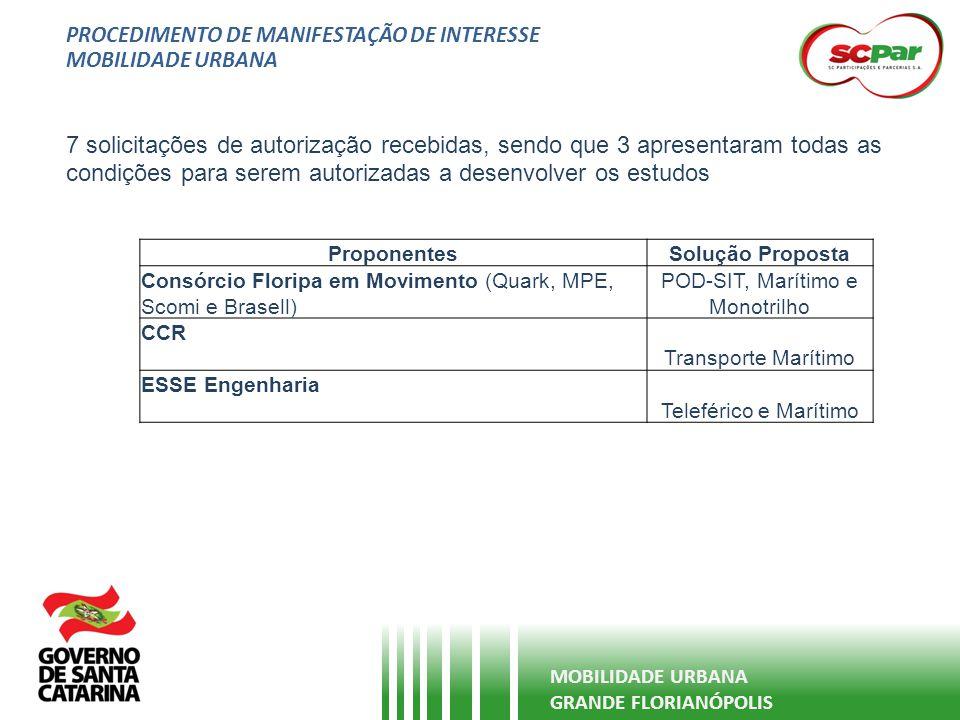 PROCEDIMENTO DE MANIFESTAÇÃO DE INTERESSE MOBILIDADE URBANA GRANDE FLORIANÓPOLIS 7 solicitações de autorização recebidas, sendo que 3 apresentaram tod