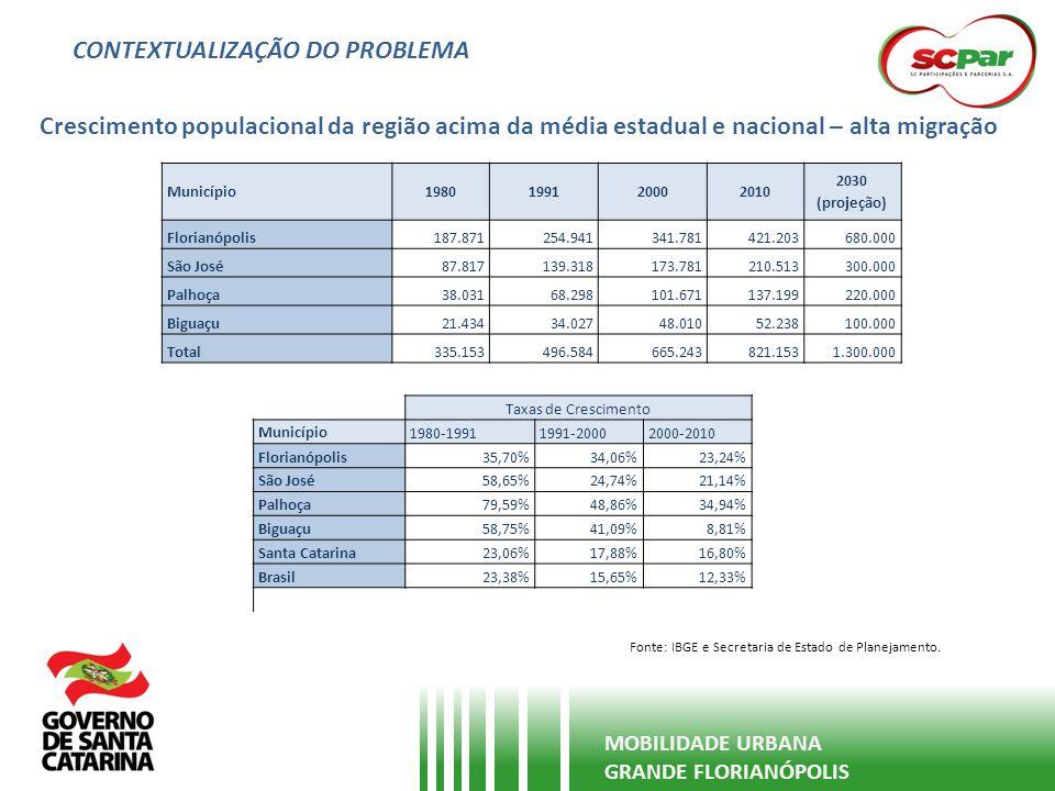 CONTEXTUALIZAÇÃO DO PROBLEMA Grande crescimento da frota e da circulação de veículos particulares MOBILIDADE URBANA GRANDE FLORIANÓPOLIS Fonte: DETRAN Evolução da Frota nos Municípios (Florianópolis, São José, Palhoça e Biguaçu) AnoFrota (Automóveis + Motocicletas) 1997157.477 1998167.314 1999175.214 2000187.449 2001204.944 2002223.227 2003238.969 2004253.385 2005271.768 2006292.266 2007317.087 2008341.727 2009368.105 2010393.337 2011421.148