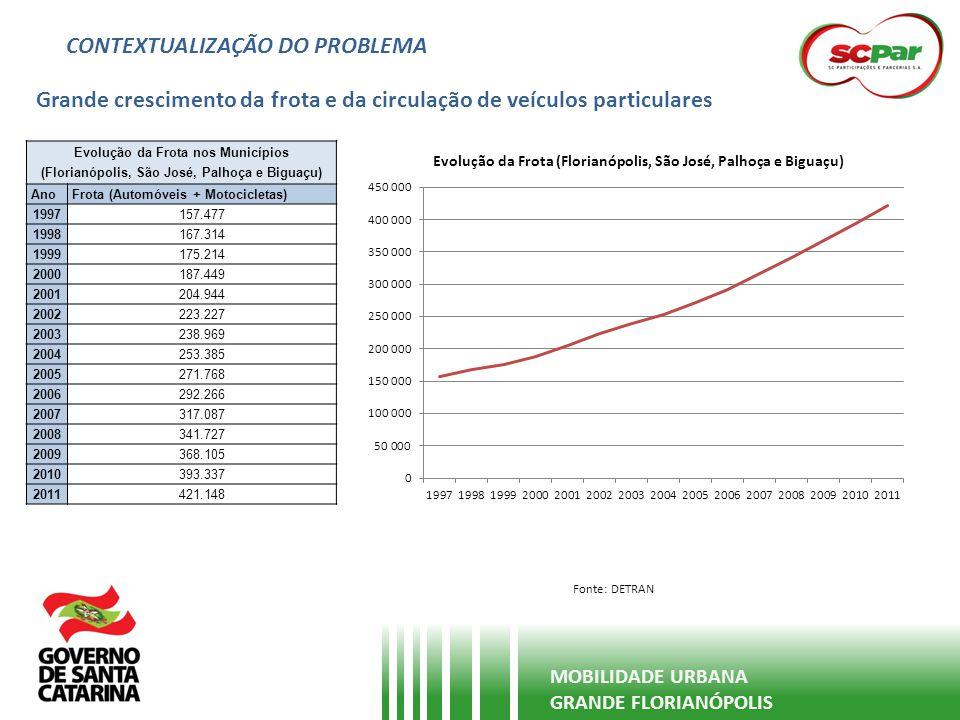 CONTEXTUALIZAÇÃO DO PROBLEMA Grande crescimento da frota e da circulação de veículos particulares MOBILIDADE URBANA GRANDE FLORIANÓPOLIS Fonte: DETRAN
