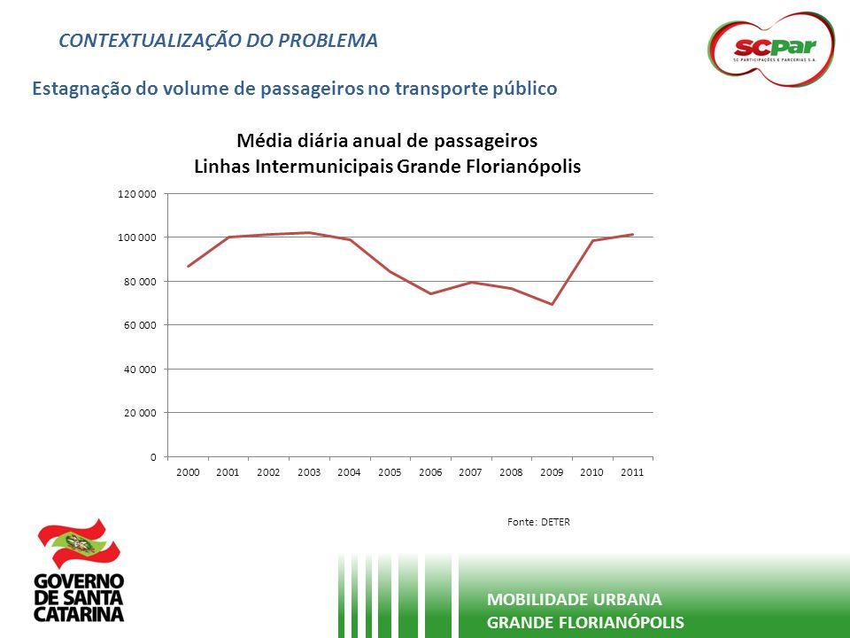 CONTEXTUALIZAÇÃO DO PROBLEMA Estagnação do volume de passageiros no transporte público MOBILIDADE URBANA GRANDE FLORIANÓPOLIS Fonte: DETER