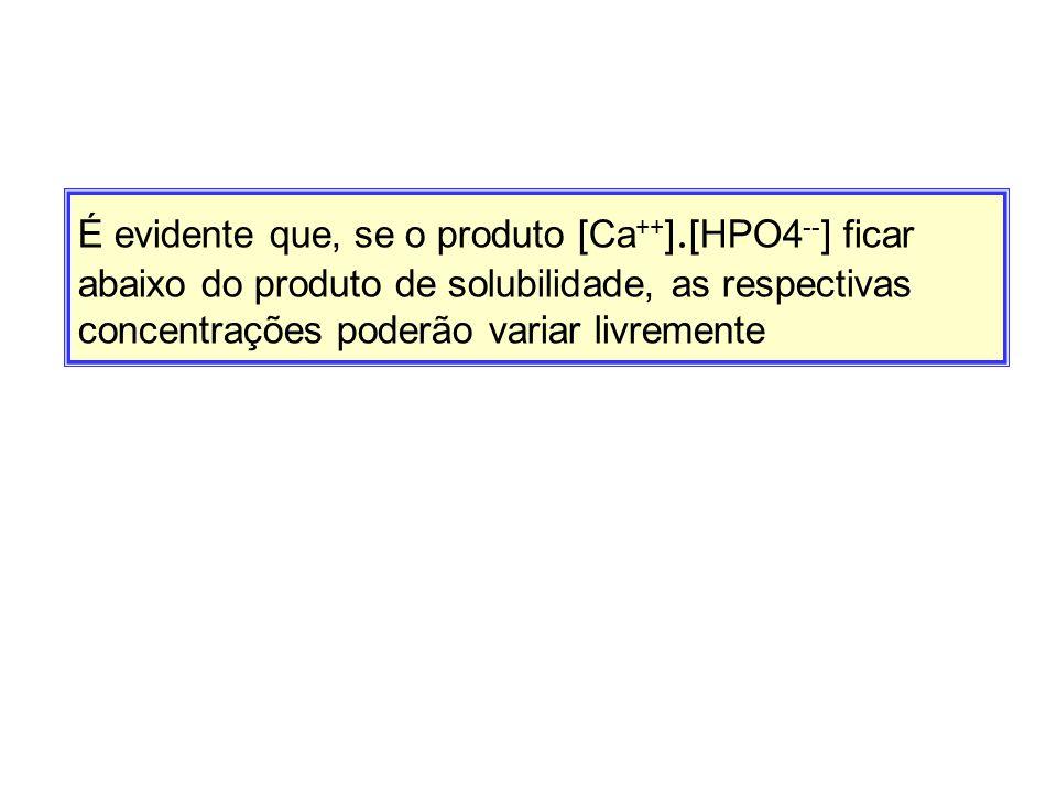 É evidente que, se o produto [Ca ++ ]. [HPO4 -- ] ficar abaixo do produto de solubilidade, as respectivas concentrações poderão variar livremente