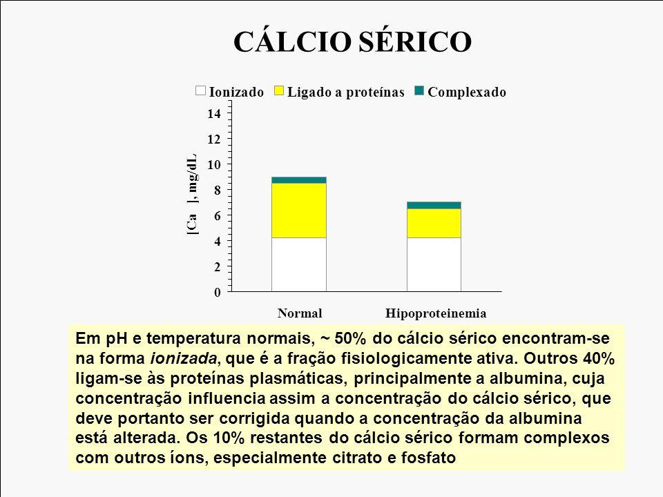 Ingestão de cálcio 1000 mg/dia Fezes 800 mg/dia Absorção 300 mg/dia PTH Reabsorção 500 mg/dia Filtração 10.000 mg/dia Urina 200 mg/dia 1,25 (OH) 2 Vit