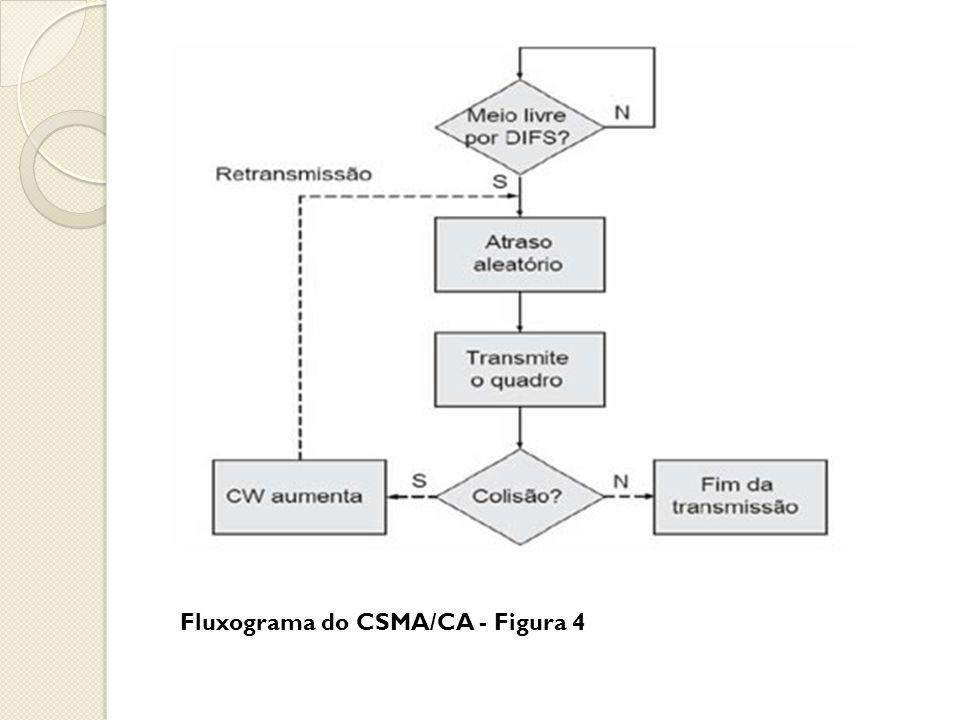 Fluxograma do CSMA/CA - Figura 4