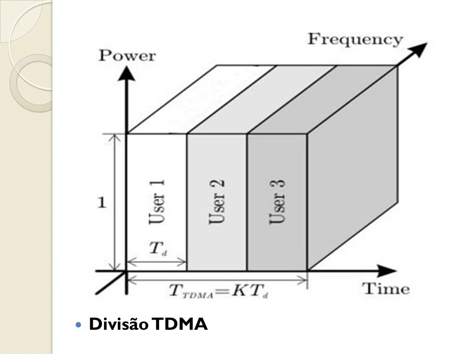  Divisão TDMA