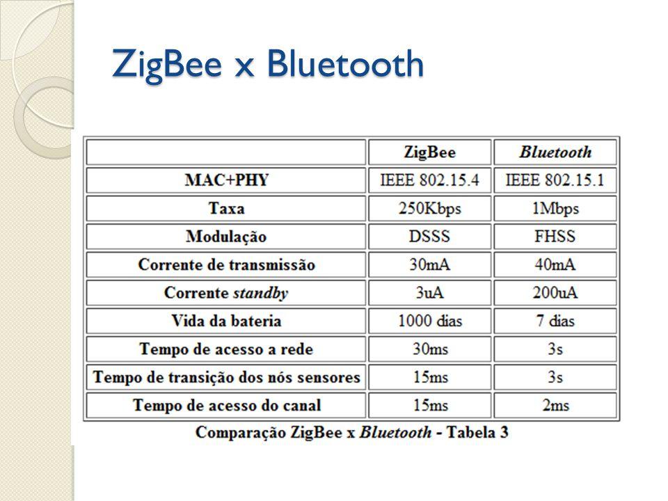 ZigBee x Bluetooth