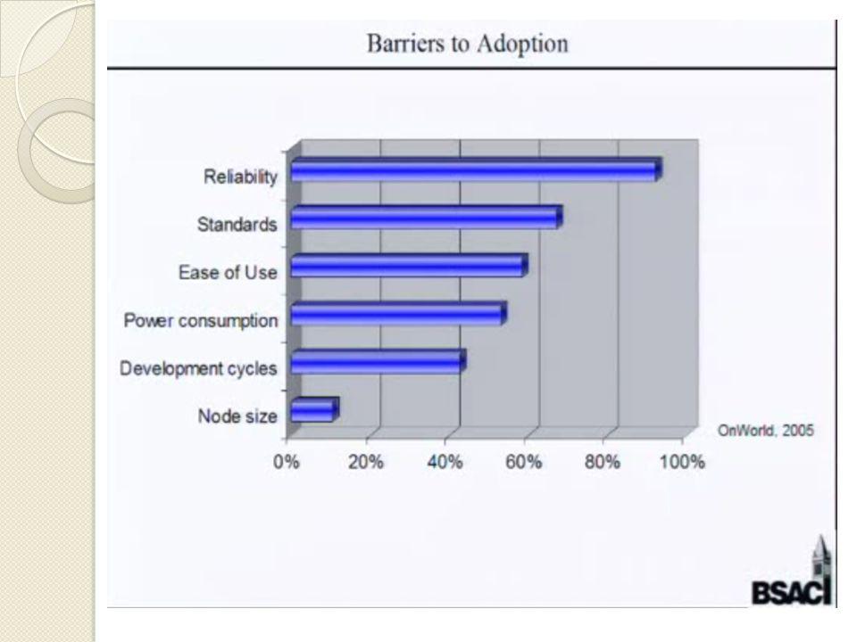  Requisitos mais importantes segundo os clientes - Confiabilidade: Mudança de protocolo Redundâncias - Compatibilidade: Padrão votado pelas empresas líderes