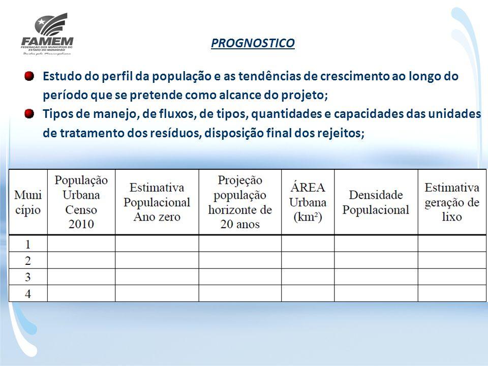 PROGNOSTICO Estudo do perfil da população e as tendências de crescimento ao longo do período que se pretende como alcance do projeto; Tipos de manejo,