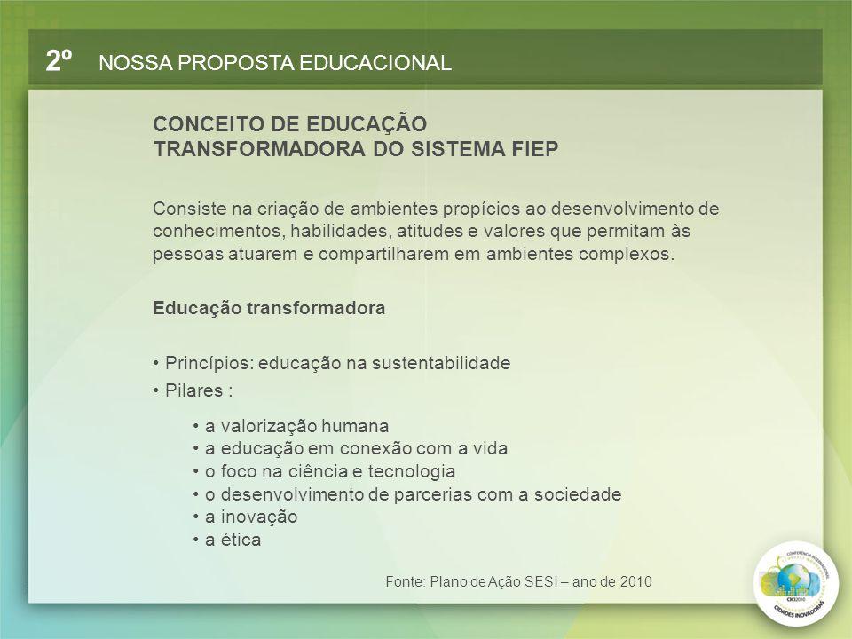 CONCEITO DE EDUCAÇÃO TRANSFORMADORA DO SISTEMA FIEP 2º NOSSA PROPOSTA EDUCACIONAL Consiste na criação de ambientes propícios ao desenvolvimento de con