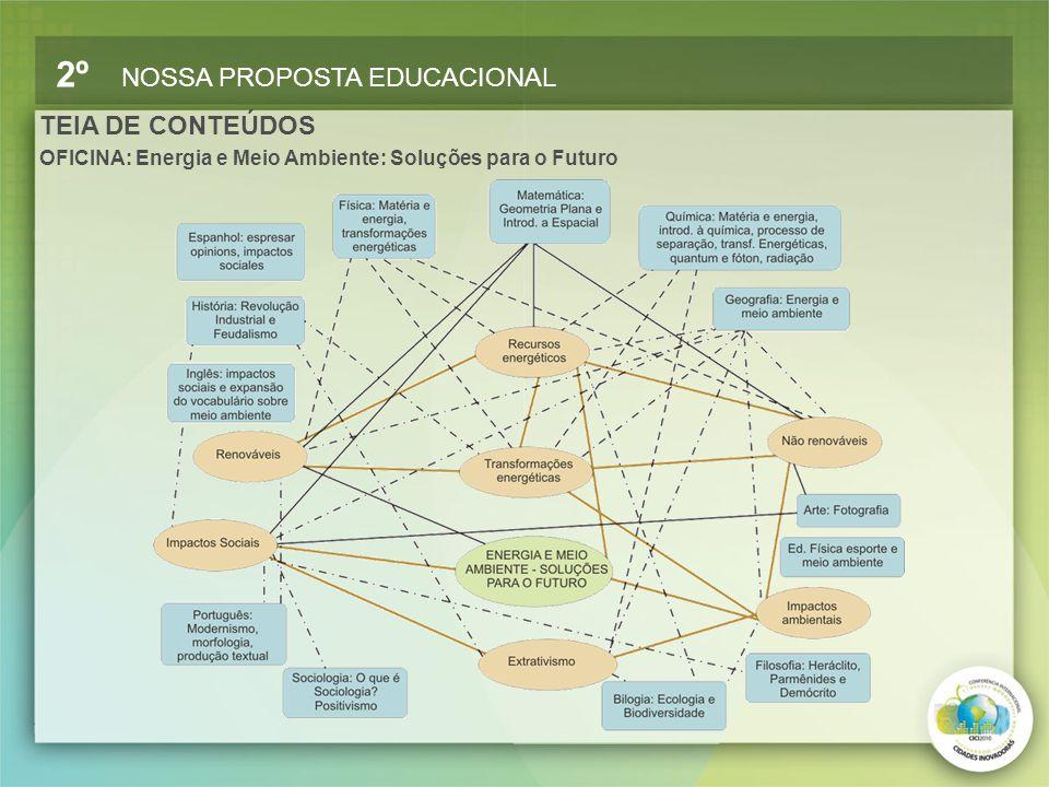 TEIA DE CONTEÚDOS OFICINA: Energia e Meio Ambiente: Soluções para o Futuro 2º NOSSA PROPOSTA EDUCACIONAL