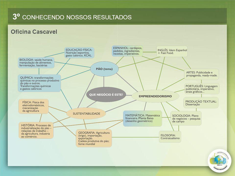 Oficina Cascavel 3º CONHECENDO NOSSOS RESULTADOS