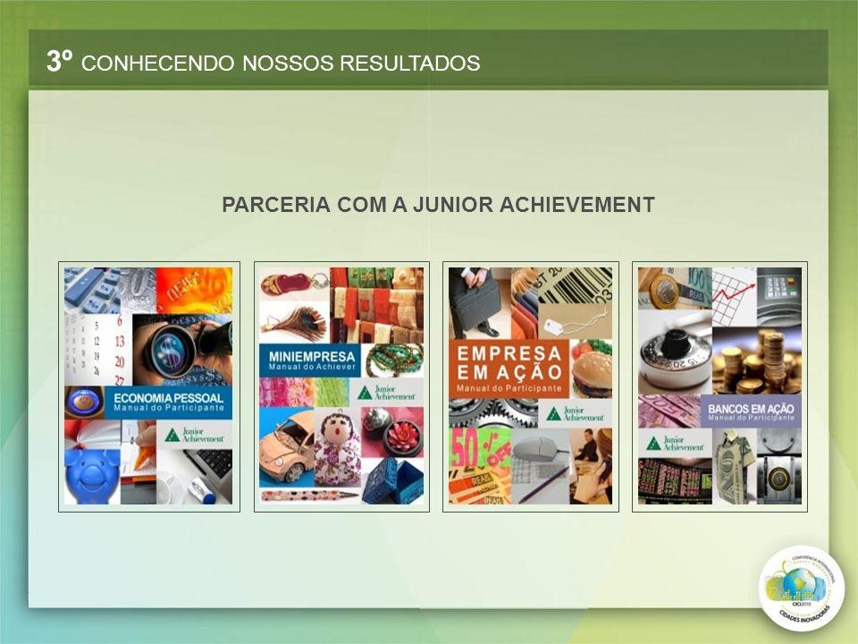 PARCERIA COM A JUNIOR ACHIEVEMENT 3º CONHECENDO NOSSOS RESULTADOS