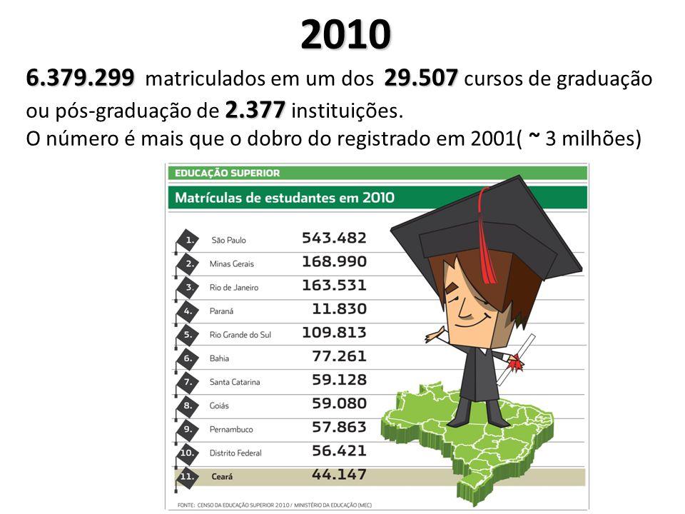 2010 6.379.29929.507 2.377 6.379.299 matriculados em um dos 29.507 cursos de graduação ou pós-graduação de 2.377 instituições. O número é mais que o d