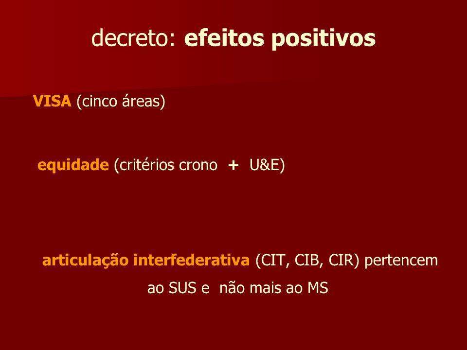 decreto: efeitos positivos VISA (cinco áreas) equidade (critérios crono + U&E) articulação interfederativa (CIT, CIB, CIR) pertencem ao SUS e não mais
