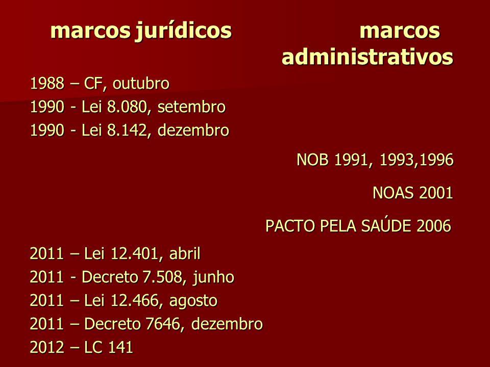 marcos jurídicos marcos administrativos 1988 – CF, outubro 1990 - Lei 8.080, setembro 1990 - Lei 8.142, dezembro NOB 1991, 1993,1996 NOB 1991, 1993,19
