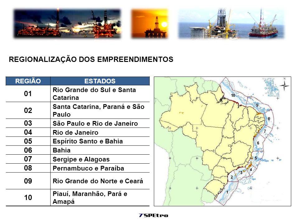 REGIÃOESTADOS 01 Rio Grande do Sul e Santa Catarina 02 Santa Catarina, Paraná e São Paulo 03 São Paulo e Rio de Janeiro 04 Rio de Janeiro 05 Espírito