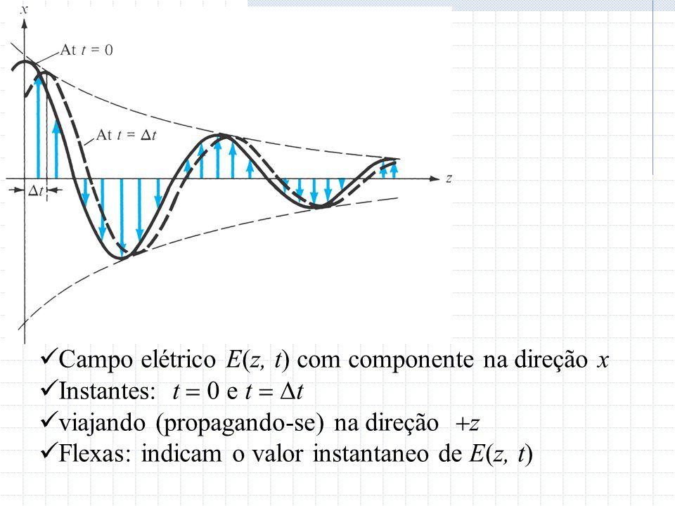  Campo elétrico E(z, t) com componente na direção x  Instantes: t  0 e t   t  viajando (propagando-se) na direção  z  Flexas: indicam o valor