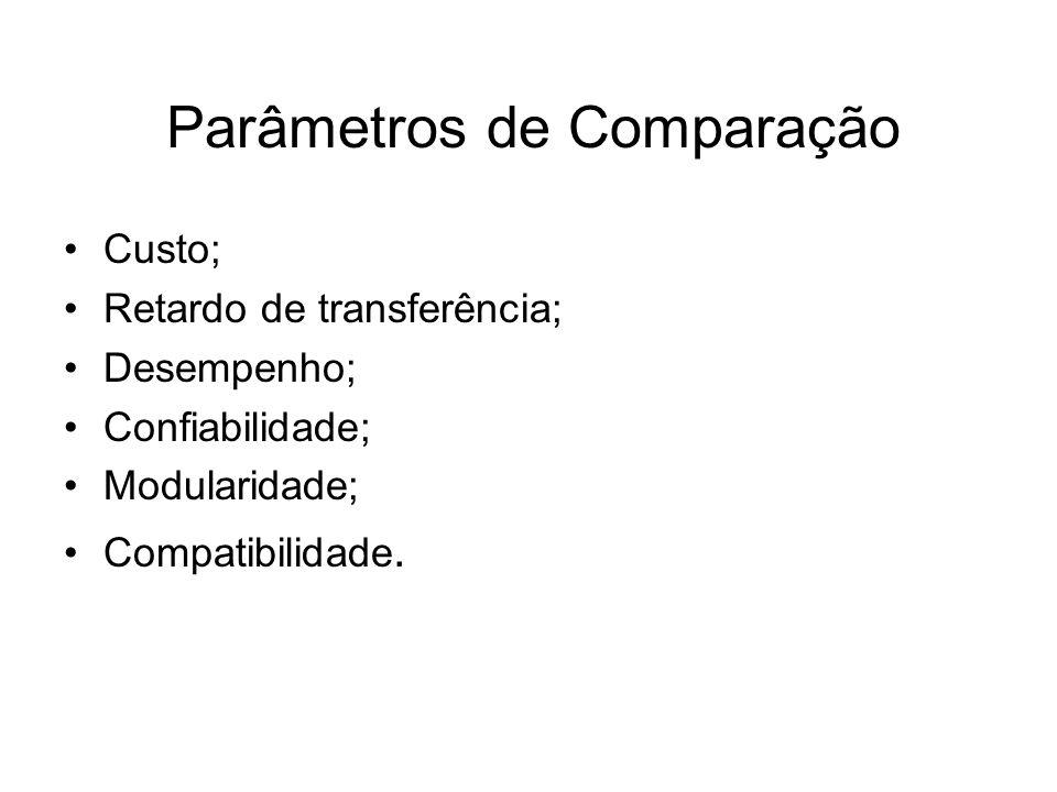 Parâmetros de Comparação •Custo; •Retardo de transferência; •Desempenho; •Confiabilidade; •Modularidade; •Compatibilidade.