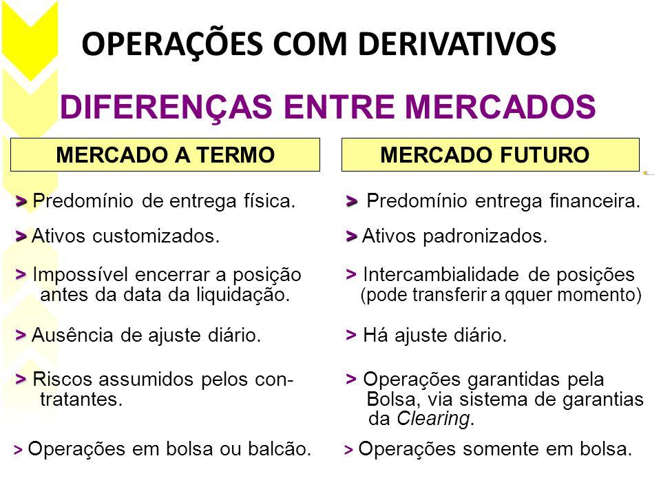 OPERAÇÕES COM DERIVATIVOS > Operações em bolsa ou balcão.