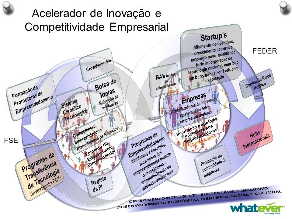Acelerador de Inovação e Competitividade Empresarial Incubação e apoio às Iniciativas aos Empreendedores Clusterização Fomento do Ecossistema Empreendedor FEDER FSE