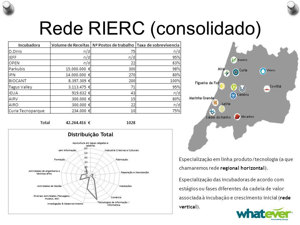 Rede RIERC (consolidado) IncubadoraVolume de ReceitasNº Postos de trabalhoTaxa de sobrevivencia D.Dinisn/d75n/d IEFFn/d 95% OPENn/d2283% Parkubis15.000.000 €30098% IPN14.000.000 €27080% BIOCANT8.397.309 €200100% Tagus Valley3.113.475 €7195% IEUA919.632 €43n/d AIRV300.000 €1580% AIRO300.000 €22n/d Curia Tecnoparque234.000 €1075% Total42.264.416 €1028 Especialização em linha produto/tecnologia (a que chamaremos rede regional horizontal).