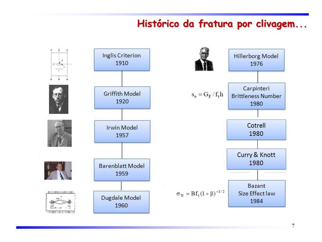 Histórico da fratura por clivagem... 7