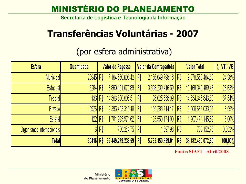 MINISTÉRIO DO PLANEJAMENTO Secretaria de Logística e Tecnologia da Informação Transferências Voluntárias - 2007 Fonte: SIAFI – Abril/2008