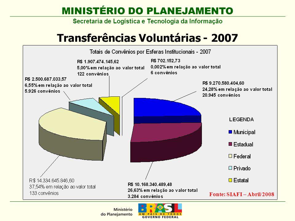 MINISTÉRIO DO PLANEJAMENTO Transferências Voluntárias – 2007 (por tipo) Fonte: SIAFI – Abril/2008