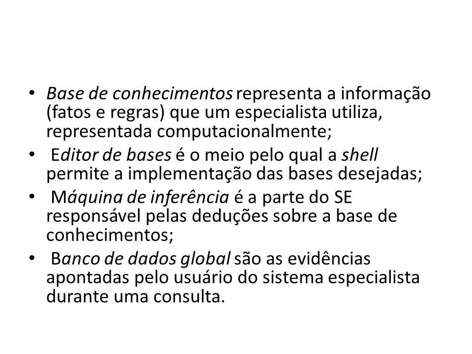 • Base de conhecimentos representa a informação (fatos e regras) que um especialista utiliza, representada computacionalmente; • Editor de bases é o m