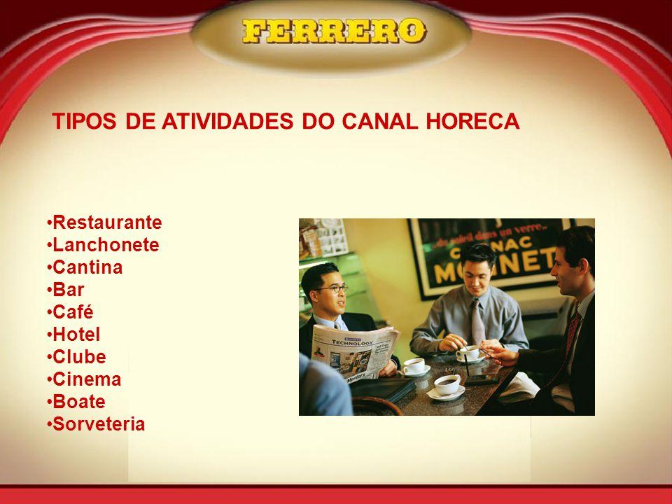 TIPOS DE ATIVIDADES DO CANAL HORECA •Restaurante •Lanchonete •Cantina •Bar •Café •Hotel •Clube •Cinema •Boate •Sorveteria