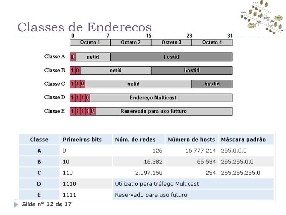 Classes de Endereços Slide nº 12 de 17