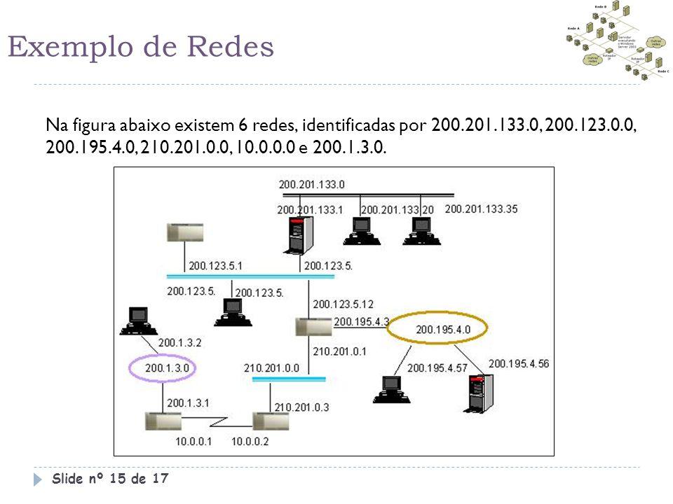 Exemplo de Redes Na figura abaixo existem 6 redes, identificadas por 200.201.133.0, 200.123.0.0, 200.195.4.0, 210.201.0.0, 10.0.0.0 e 200.1.3.0. Slide