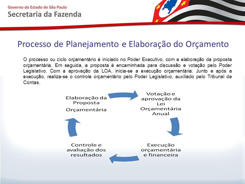 Processo de Planejamento e Elaboração do Orçamento O processo ou ciclo orçamentário é iniciado no Poder Executivo, com a elaboração da proposta orçame