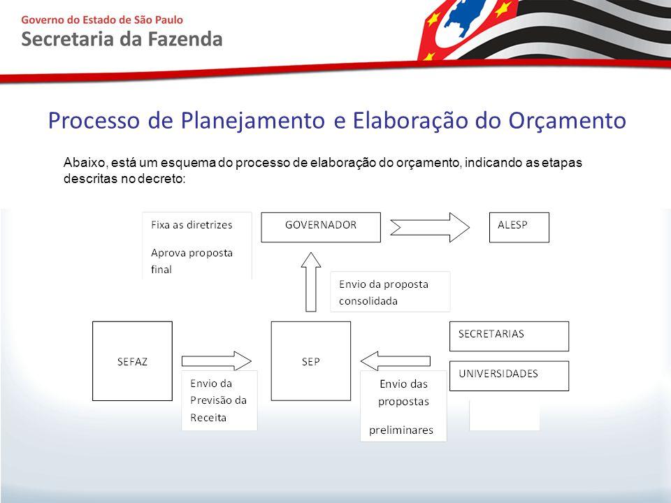 Processo de Planejamento e Elaboração do Orçamento Abaixo, está um esquema do processo de elaboração do orçamento, indicando as etapas descritas no de