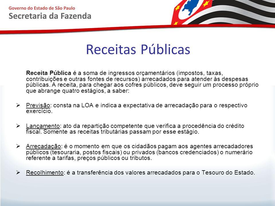 Receitas Públicas Receita Pública é a soma de ingressos orçamentários (impostos, taxas, contribuições e outras fontes de recursos) arrecadados para at