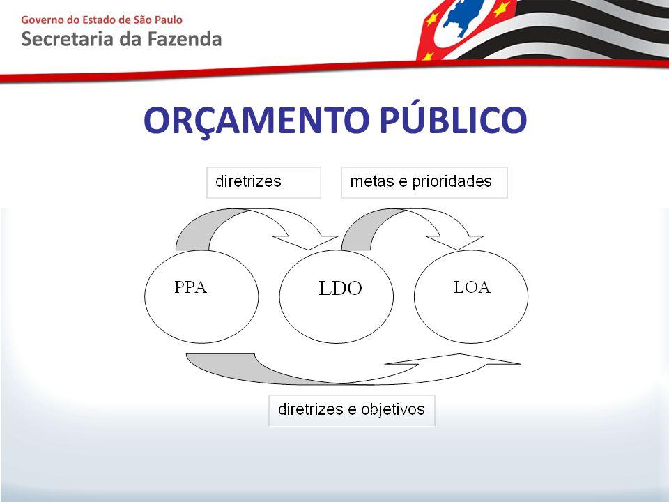 As leis que instituem o PPA, a LDO e a LOA são iniciativas do Governador do Estado e devem ser discutidas e aprovadas pela Assembléia Legislativa.